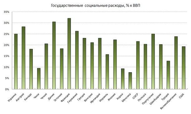 По доле социальных расходов в ВВП Украина опережает своих восточноевропейских соседей, другие развивающиеся страны (в 2 и более раза) и даже развитые страны-члены ОЭСР.