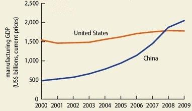 Китай - крупнейший производитель