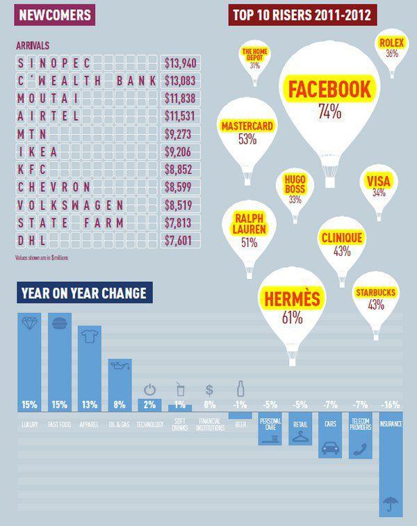 Новачки рейтингу і бренди, які дорожчають найшвидше