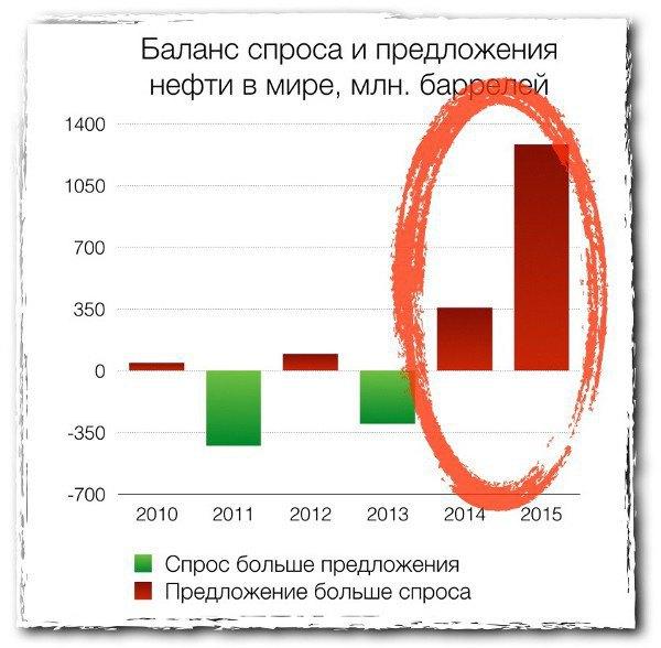 Баланс спроса и предложения на рынке нефти—один из главных индикаторов и двигателей цен. И он в сильно красной зоне. Источник eia.gov.