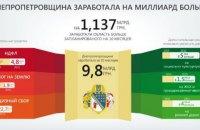 Днепропетроская область заработала на миллиард больше, чем планировала, - губернатор