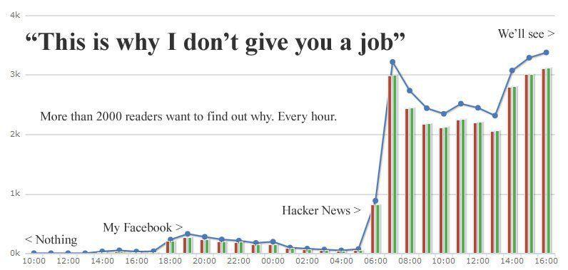 Как читали статью венгерского блогера