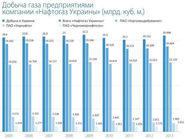 Нажмите, чтобы увеличить картинку. Тут и далее инфографика с сайта naftogaz-europe.com