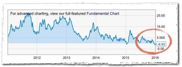 Дисконт для американских переработчиков в закупочной цене американской нефти WTI к цене Brent—глобальному ценовому ориентиру—порой достигал 25 долларов. Теперь дисконта не будет.