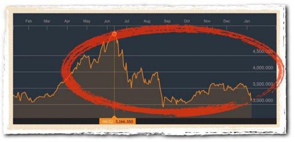SSE Composite (Индекс Шанхайской биржи)—ключевой индикатор китайского фондового рынка. Источник Bloomberg.