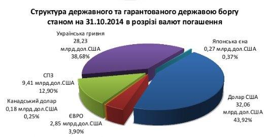 Украина на краю долговой