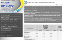 ЦИК начал публиковать результаты выборов (обновлено)