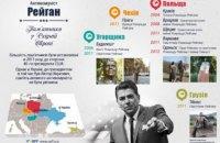 Киевсовету предложили установить памятник Рейгану в центре Киева
