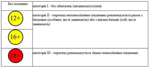 В Україні запроваджено нову систему позначення вікової аудиторії фільмів