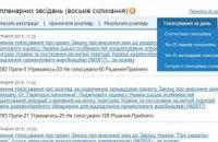 Сайт Рады открыл онлайн-статистику голосований нардепов