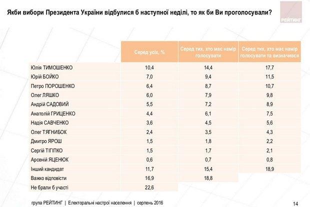 Президентский рейтинг Порошенко рухнул вдвое - опрос