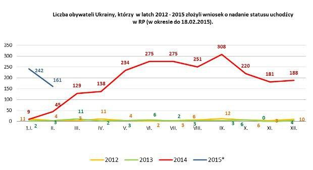Число граждан Украины, которые в 2012-2015 гг. подали заявки на статус беженца в Польше, по месяцам (до 18.02.2015)