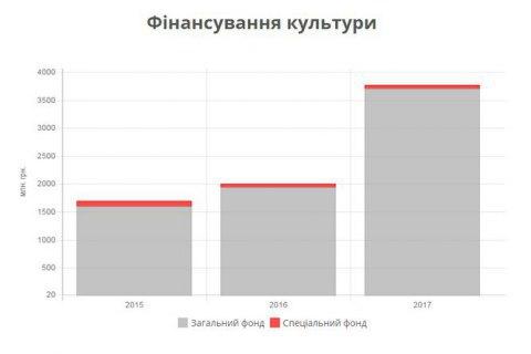 Наступного року на культуру виділять на 1,7 млрд грн більше, ніж цього