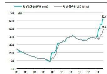 Рівень державного боргу у % до ВВП. Джерело: Міністерство фінансів, ICU