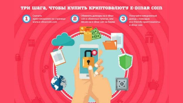 ВE-Dinar Coin поведали обособенностях новоиспеченной криптовалюты