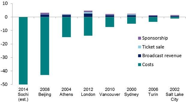 Расходы и выручка хозяев Олимпиад, 2000-2014