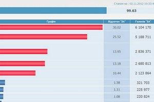 ЦИК подсчитал итоги выборов на 99,63%
