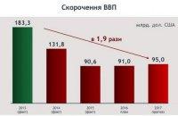 Бюджетна арифметика