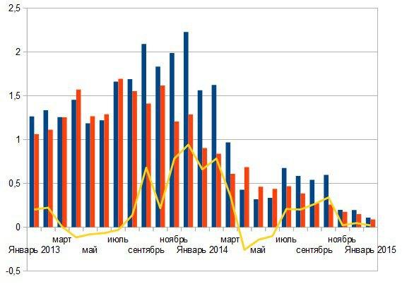 Синий столбик - покупка населением валюты, красный - продажа. Кривая - чистый спрос. Данные НБУ