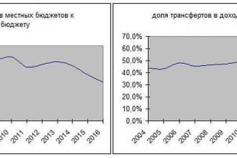 Бюджетная децентрализация как основа новой модели управления государством
