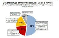 В Украине уменьшилось число сторонников второго государственного языка