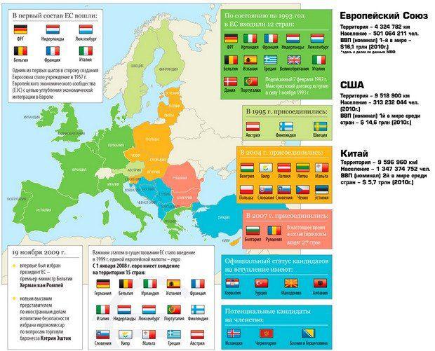 Европейский союз в настоящее время европейский союз (ес)