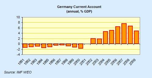 После введения евро экономика Германии стремительно перестроилась на экспортно-ориентированные рельсы.