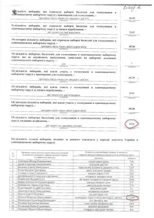 Протокол 59-й ОИК до изменений в комиссии