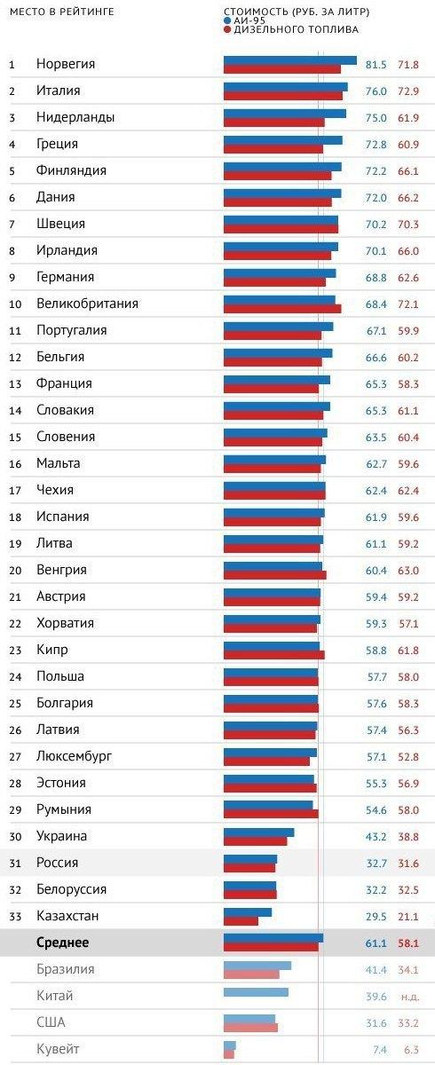 Бензиновый рейтинг, сентябрь 2013 года