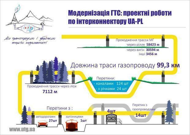 Польша иУкраина определили все нюансы возведения газопровода