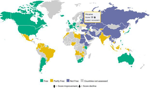 Freedom House: Свободы вукраинском интернете стало менее, чем при Януковиче