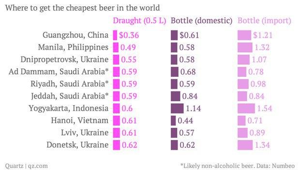 Города с самым дешевым пивом