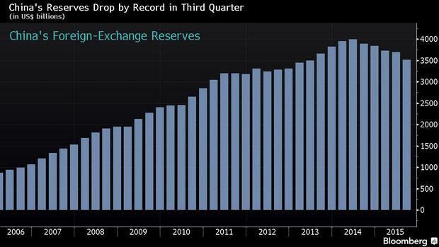 """Китай """"сжег"""" $180 млрд резервов в третьем квартале - это исторический рекорд"""