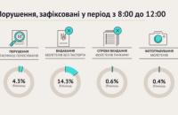 """""""ОПОРА"""" констатировала немногочисленные процедурные нарушения на выборах"""