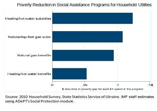 Субсидии (subsidies), а не льготы (benefits) больше способствуют сокращению бедности