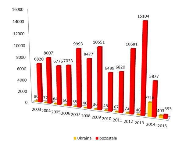 Количество иностранцев, которые в 2003-2015 гг. подали заявки на статус беженца в Польше (украинцы - желтым)