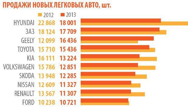 Какие автомобили предпочитают украинцы?