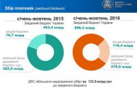 Показники надходжень до бюджету – результат роботи ДФС