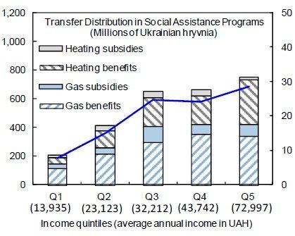 Льготы (полосатые) и прямые субсидии (сплошные)