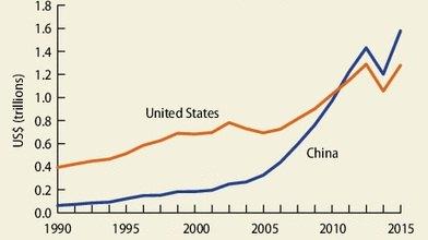 Китай - крупнейший экспортер