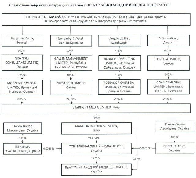 Кому принадлежат украинские телеканалы?