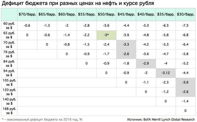 Bank ofAmerica назвал курс рубля при цене нефти в $35