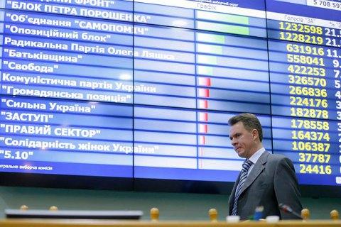 ЦИК заявил, что местные выборы под угрозой