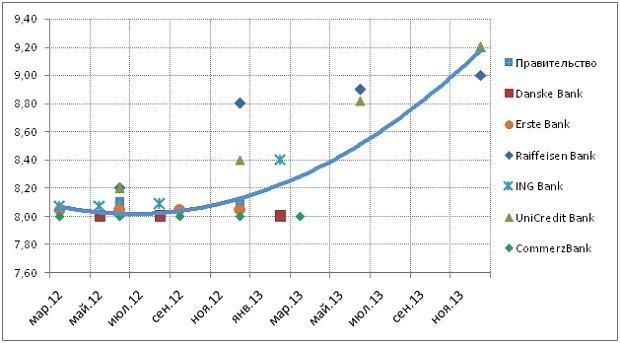 Курс евро на 2012 г