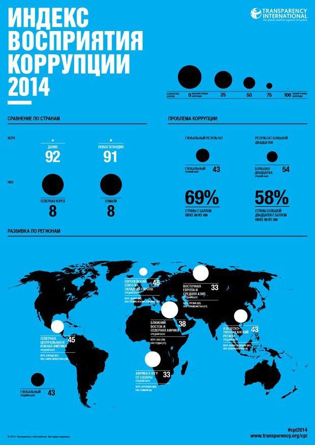 547ec22830f3a Украина по-прежнему - самая коррумпированная страна в Европе (график)