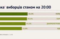 "Явка на выборах составила 46,5%, - ""Опора"""