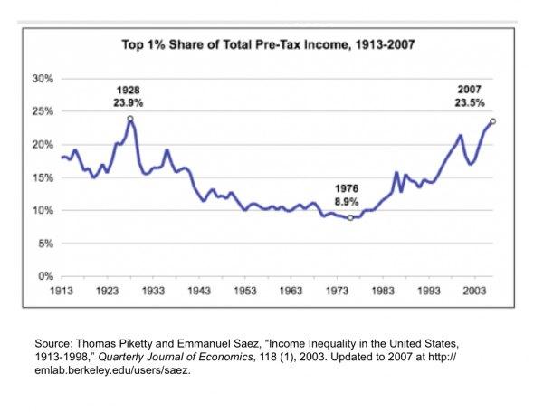 Доля 1% наиболее богатых американцев в совокупном доходе выросла с 8.9% в середине 70-х до 23.5% в середине 00-х.