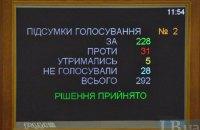 Тест на демократию для ВР