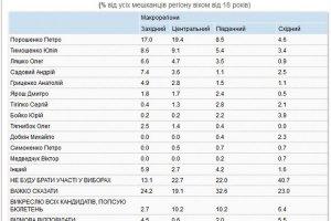 КМИС обнародовал президентские и партийные рейтинги