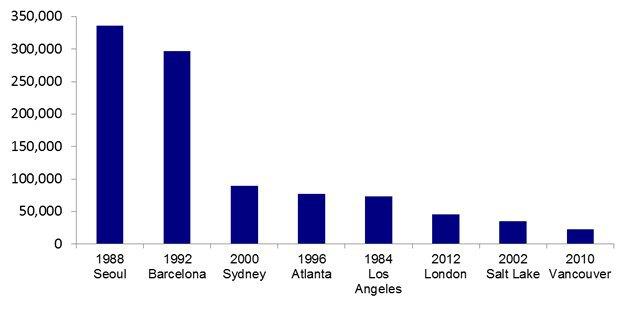Количество рабочих мест, созданных Олимпийскими играми